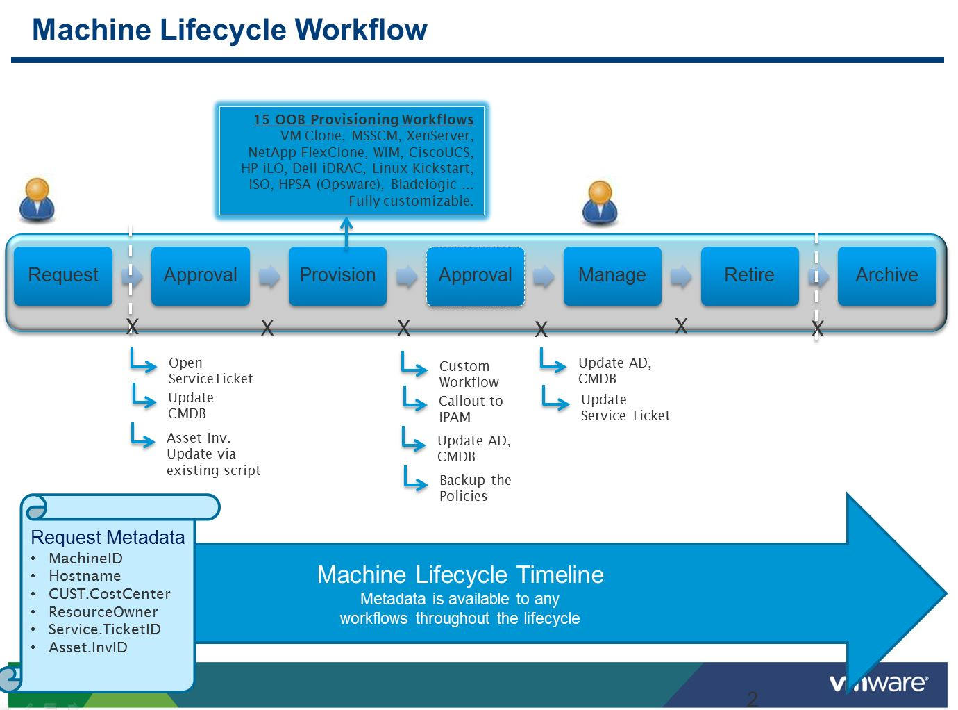 MachineLifecycleWorkflow