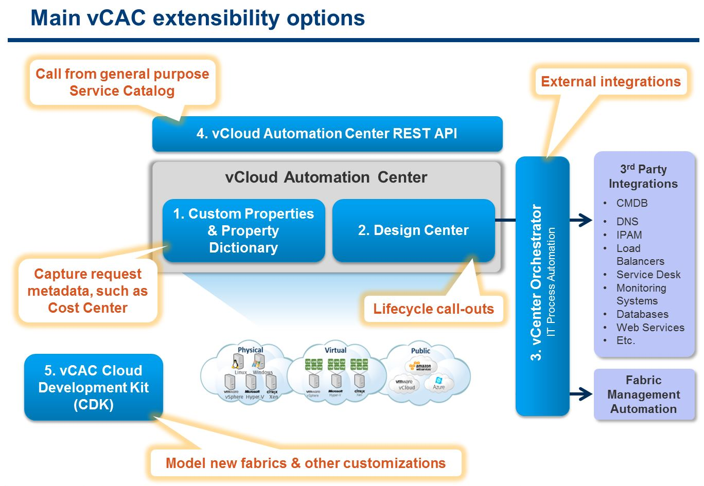 vCACExtensibility