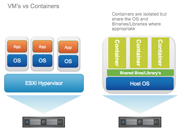 VMsvscontainers
