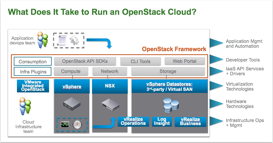 vRealize Automation or OpenStack or both? | | VMtoCloud com