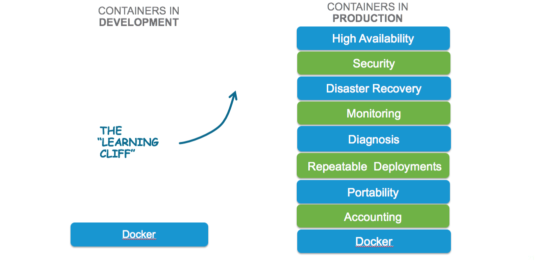 DockerinProductiononVMware