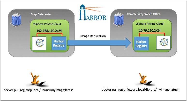 Remote site replicated Docker Registries with VMware Harbor