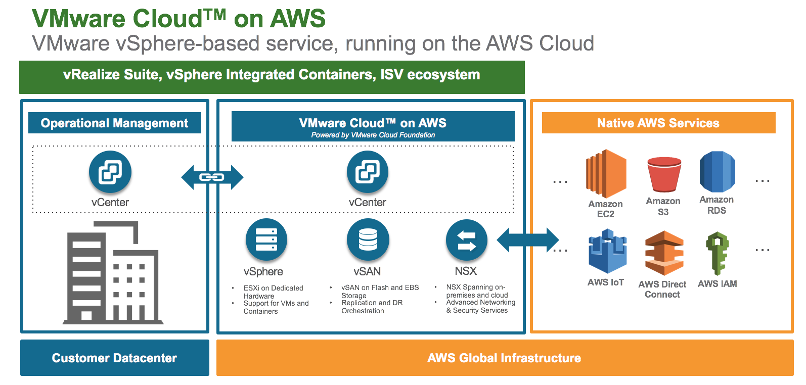VMware Cloud Services vs VMware Cloud on AWS     VMtoCloud com