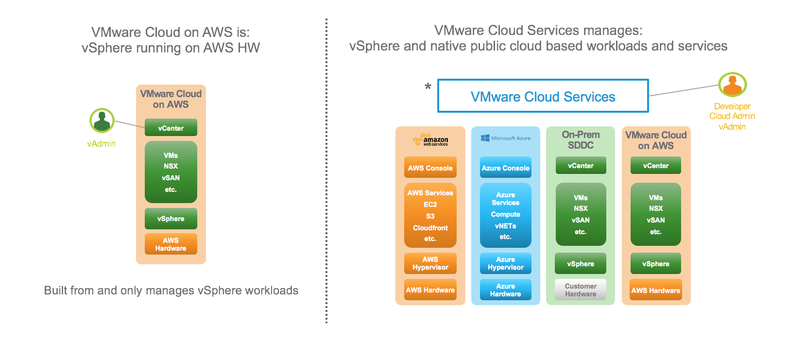 VMware Cloud Services vs VMware Cloud on AWS | | VMtoCloud com