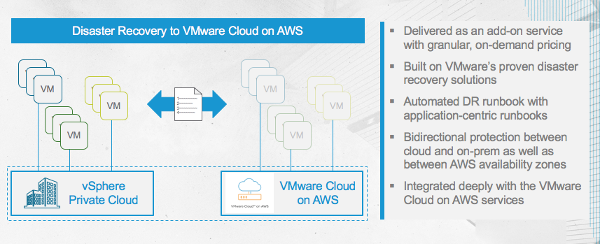 vmware cloud on aws dr as a service look vmtocloud