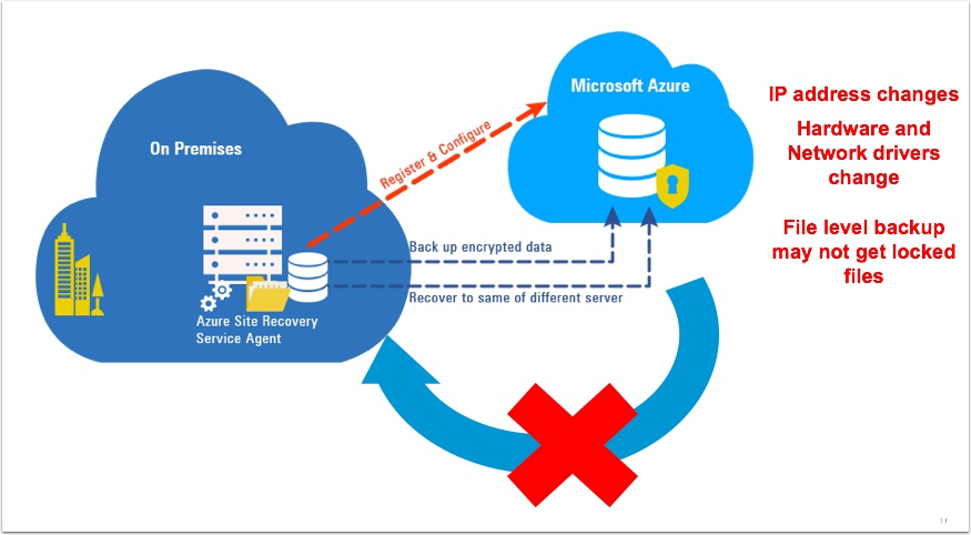 Comparing VMware Cloud on AWS and Azure | | VMtoCloud com