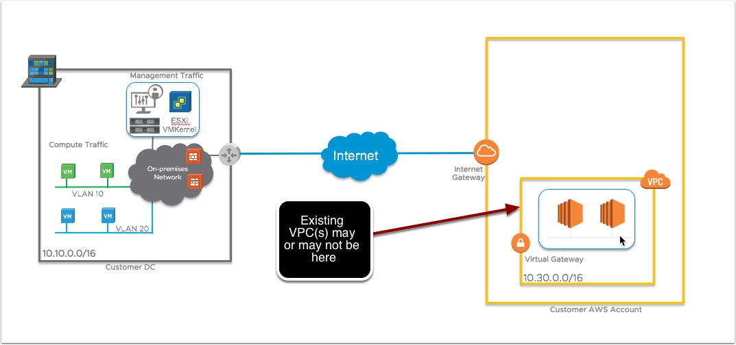 VMware Cloud on AWS Networking for Newbies | | VMtoCloud com