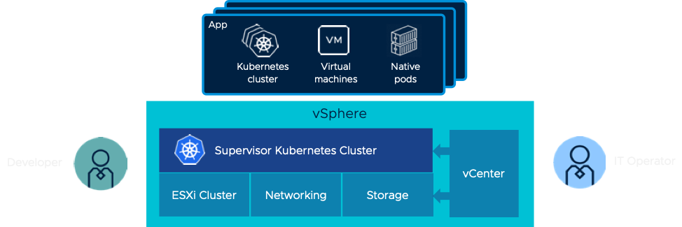 What Project Pacific Really means for VMware | VMtoCloud com